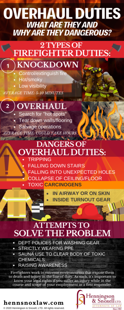 Overhaul Duties: What are they and why are they dangerous? Infographic